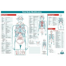 TBM Menu Chart - Body Points, Vintage Poster